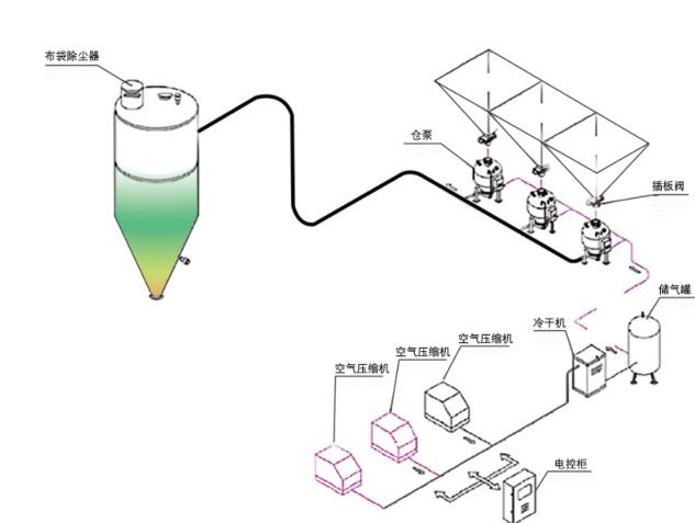 正压密相输送系统(仓泵)